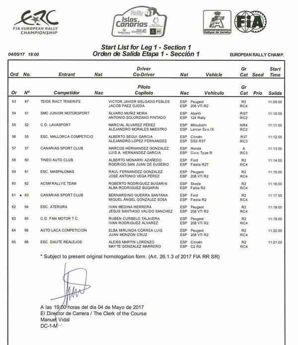 ERC Islas Canarias 2017 Start List 3